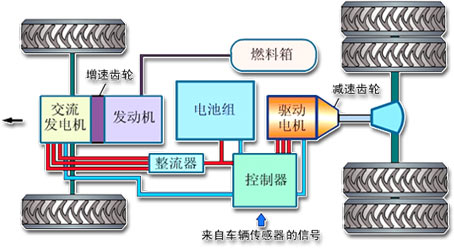 电动汽车动力系统_燃料电池电动和氢动力汽车_电动混合动力汽车价格