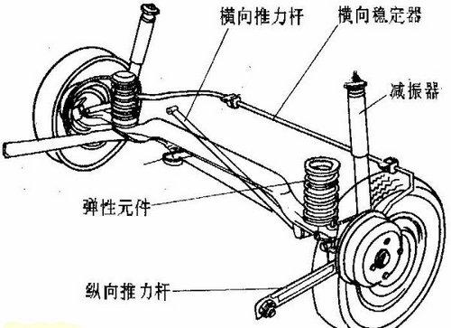 汽车悬架_汽车悬架系统设计_汽车悬架系统组成