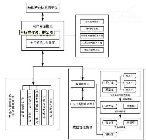 金刚川视频 软件各种系统架构图