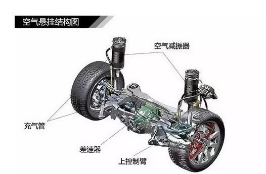 汽车悬架_汽车悬架系统组成_汽车被动悬架设计
